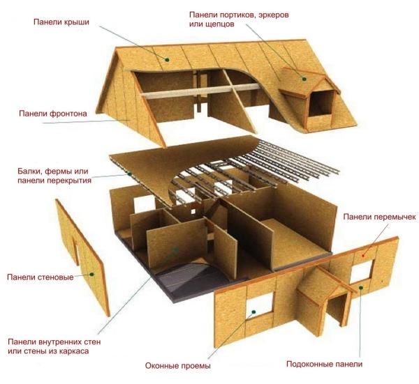 Канадская технология строительства домов - плюсы и минусы