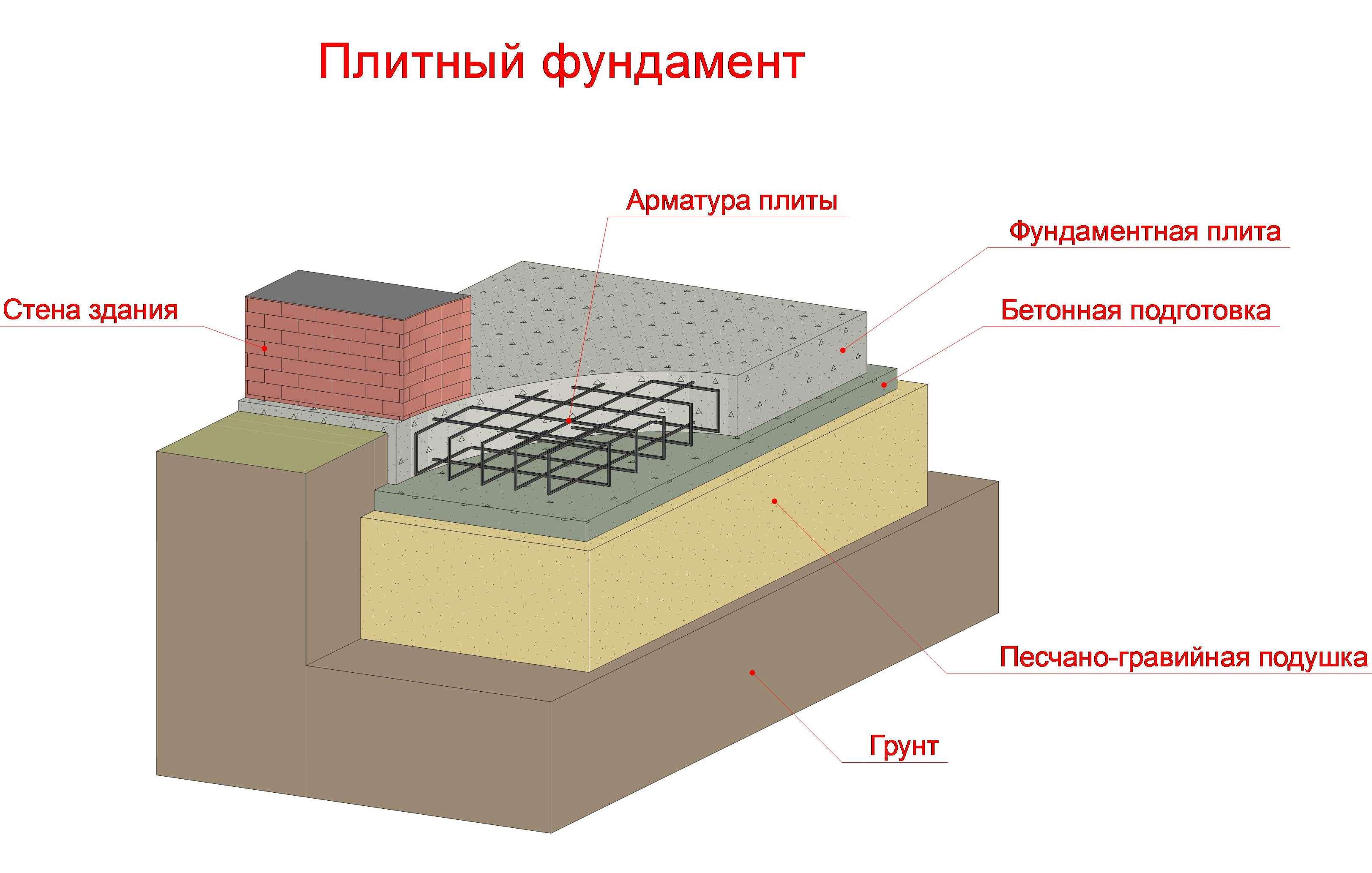 Картинки по запросу плитного фундамента