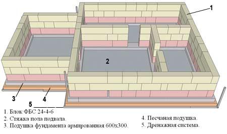 Строительство цоколя