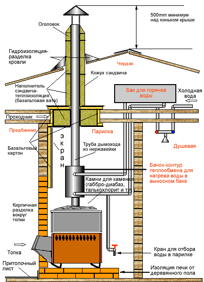 Схема монтажа сэндвич-дымохода
