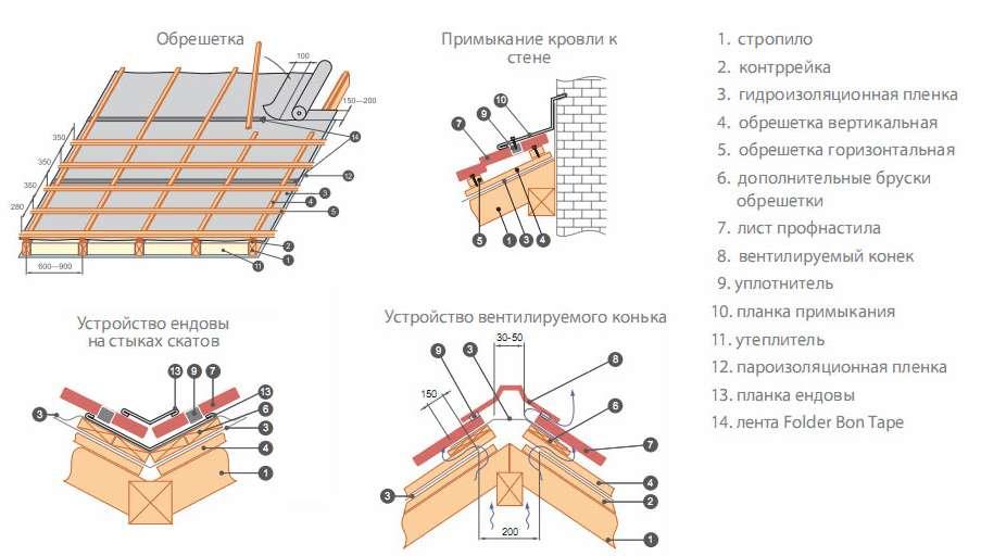 Схема монтажа металлопрофиля