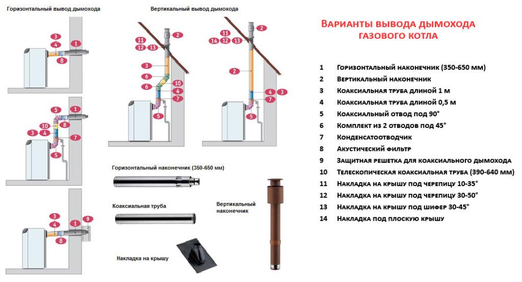 Способы установки дымохода газового котла