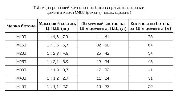 Таблица пропорций расчёта бетона для фундамента