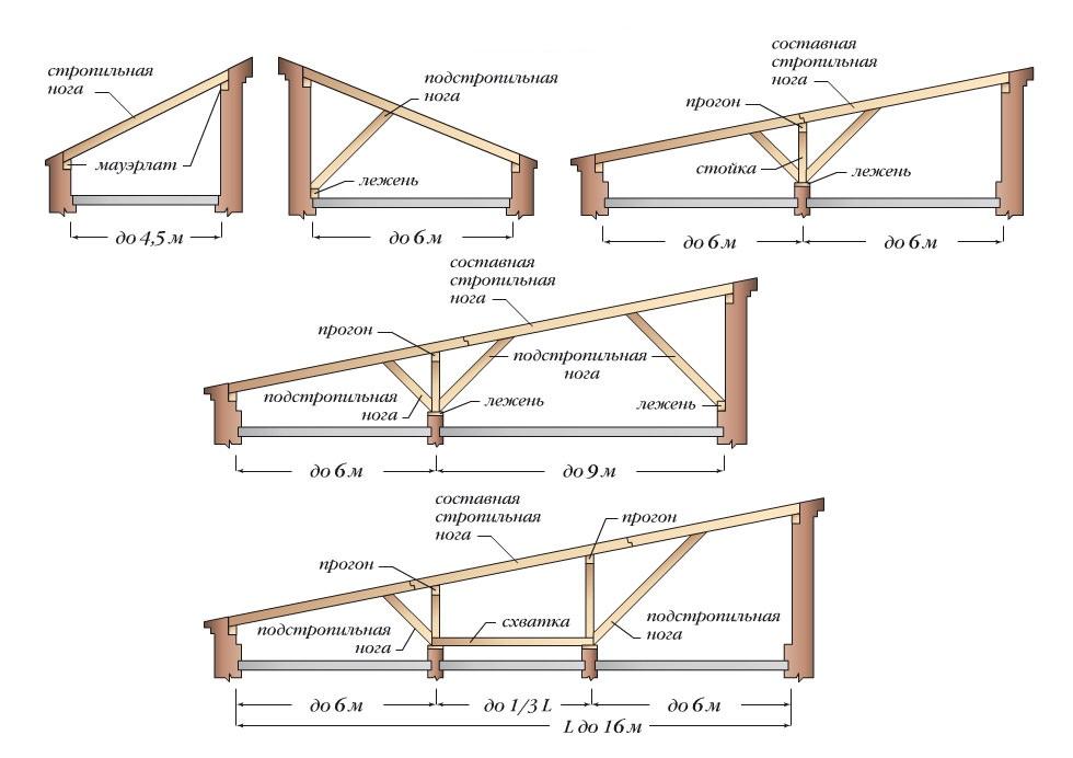 Углы наклона для односкатных крыш