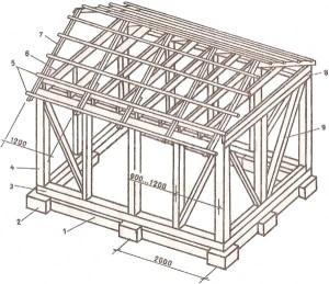 Конструкция дома с нарезными стойками