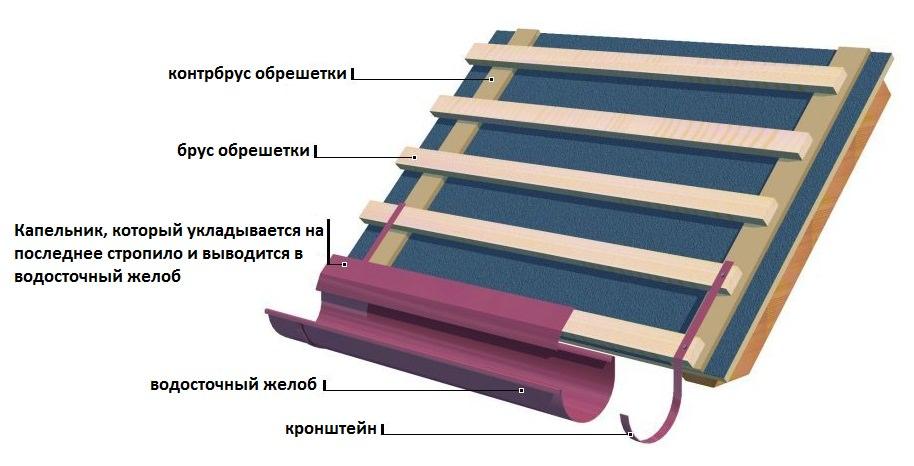 Конструкция металлочерепицы на крыше