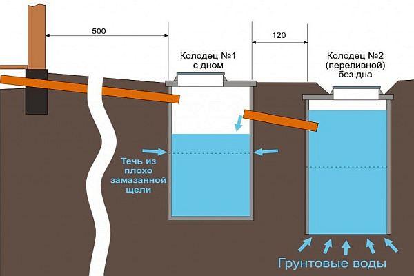 Пример схемы канализации в частном доме.