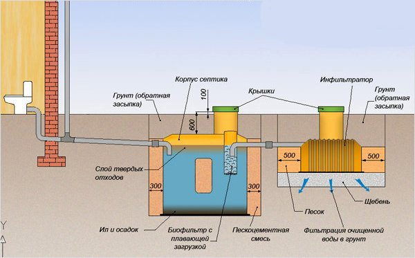 Схема устройства наружной канализации частного дома