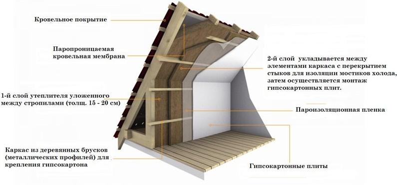 Схема утепления крыши мансарды