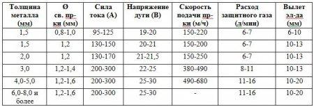 Таблица напряженая при сварке полуавтоматом