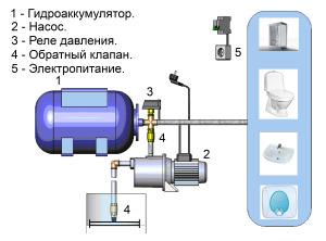 Устройство насосной станции для частного дома