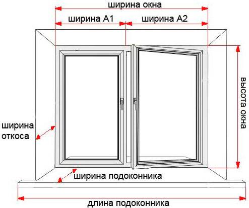 Таким образом происходят замеры окна