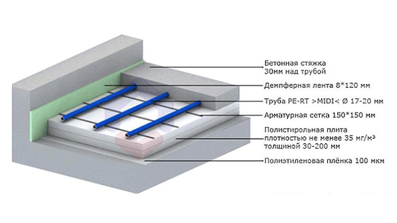 Бетонная система теплого водяного пола