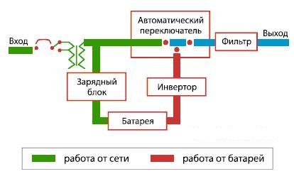 Принцип работы ИБП