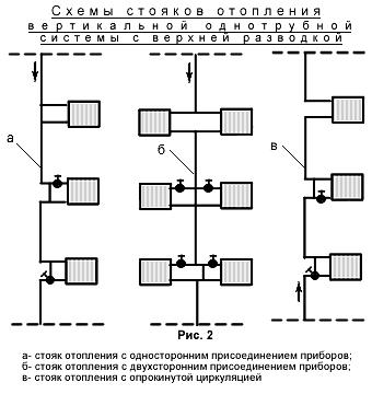 Вертикальная однотрубная система отопления