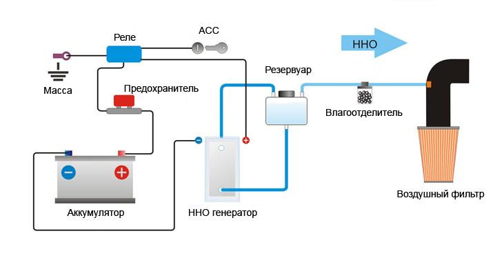 Водородный генератор