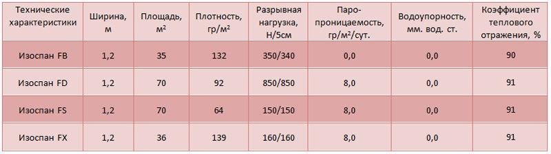 Характеристики изоспана FB,FD,FS,FX