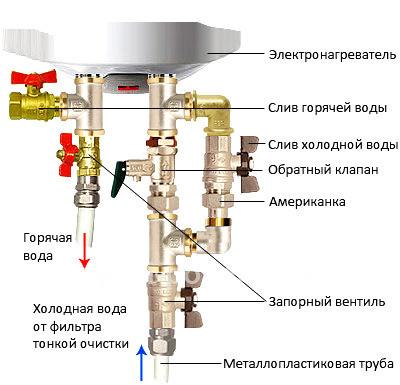 Расположение клапанов для слива воды