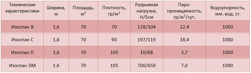 Технические характеристики изоспана B,C,D,DM