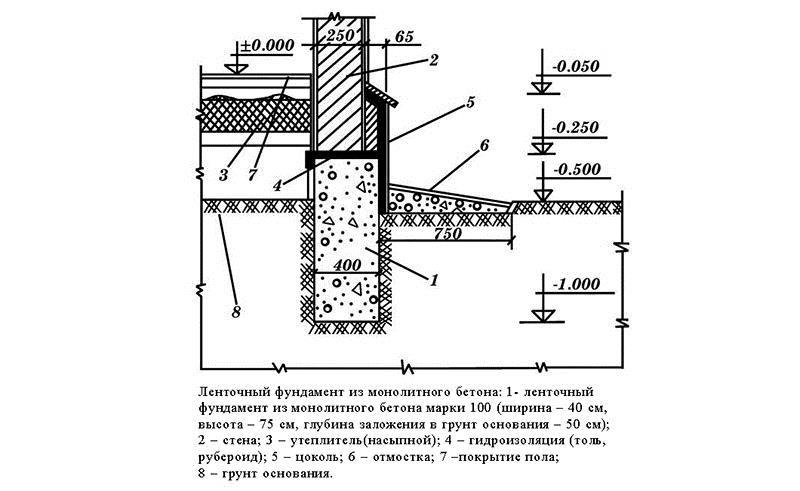 чертежи армирования ленточного фундамента