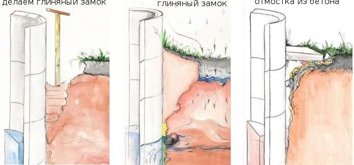 Глиняный замок и отмостка из бетон