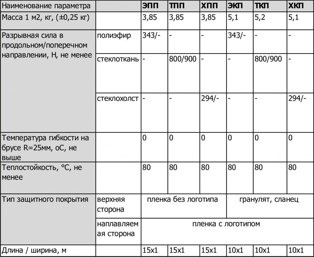 Характеристики линокрома