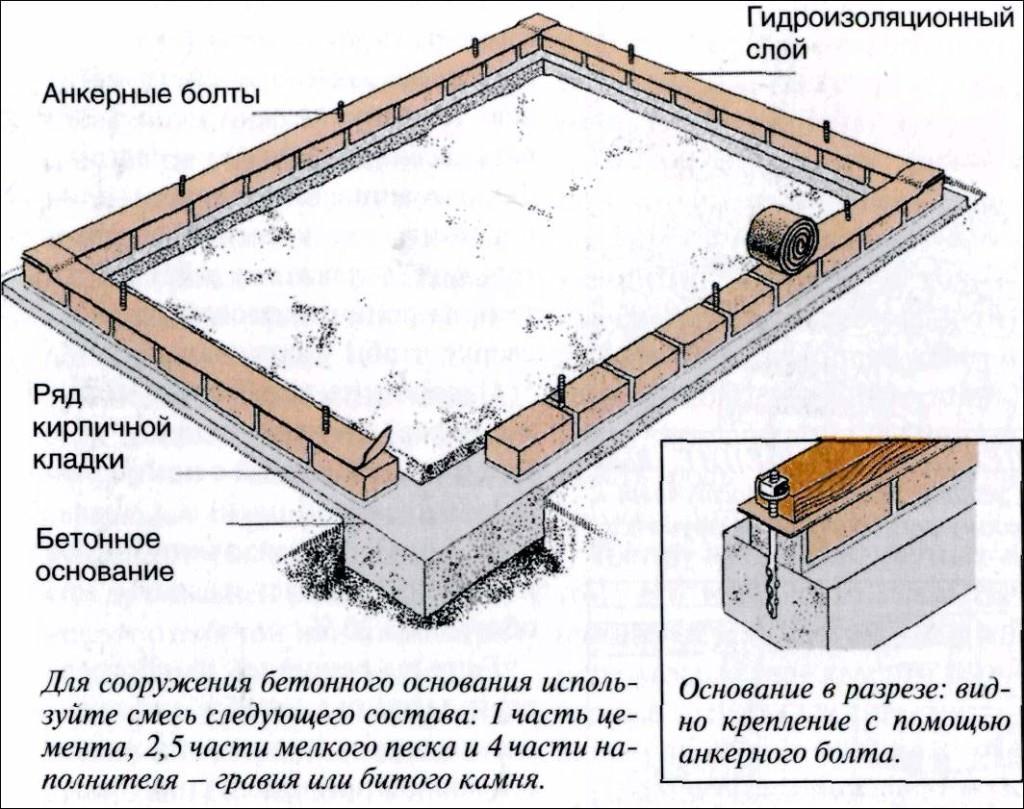 Кирпичный фундамент для теплицы из поликарбоната
