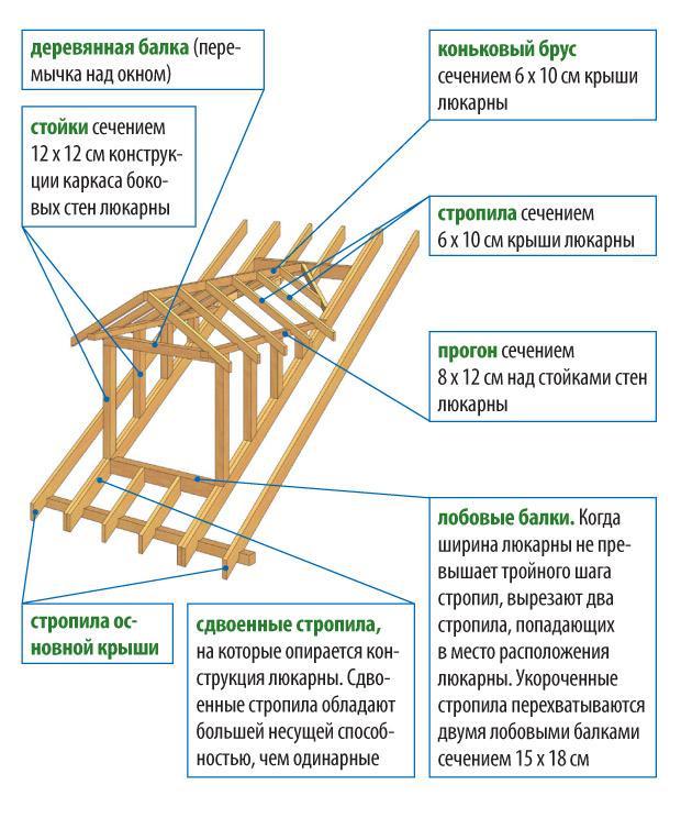 Конструкция слуховой крыши