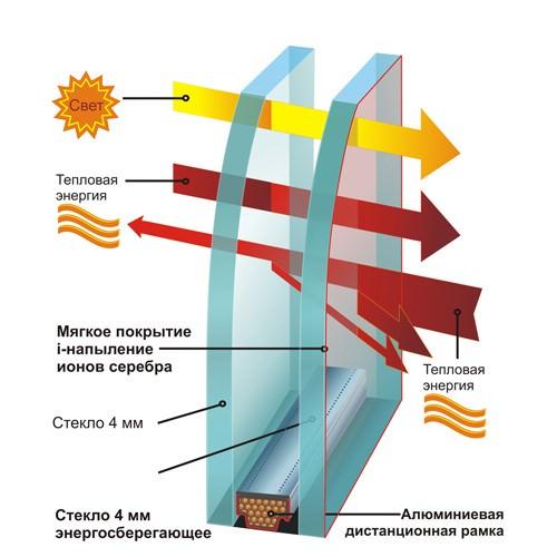 Однокамерный энергосберегающий стеклопакет