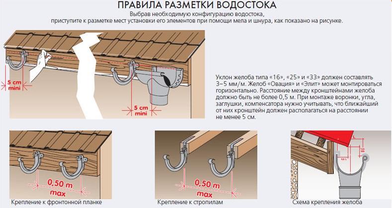 Правила разметки водостока на крыше