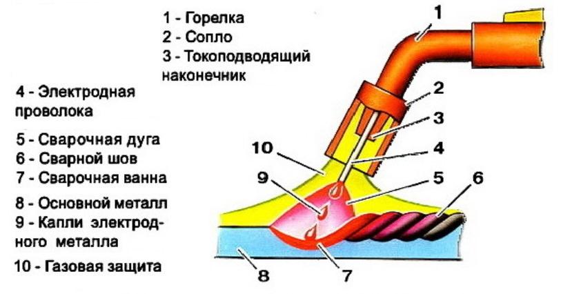 Схема устройства инвертора