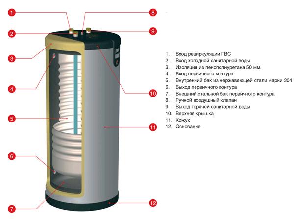 Устройство бойлера для горячей воды