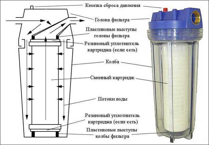 Фильтр для воды для дачи - проточный магистральный, из 9
