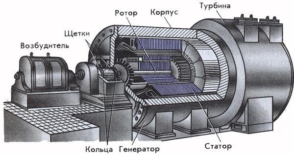 тока картинки генераторов переменного