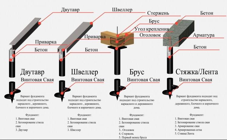 Разновидности ростверка винтового фундамента