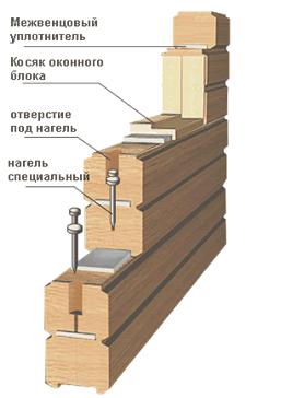 Строительство бани из профилированного бруса - цена