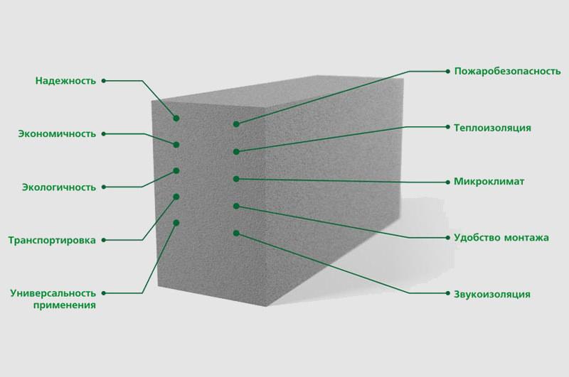 Пенобетонные блоки - технические характеристики