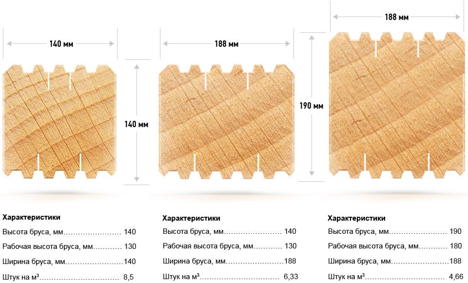 Технические характеристики профилированного бруса