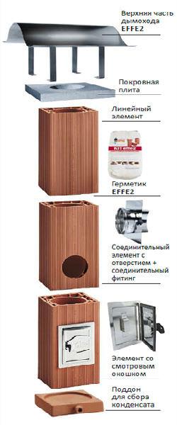 Конструкция дымохода из керамики