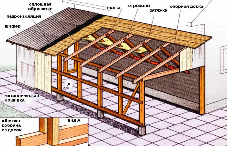 Устройство односкатной крыши гаража