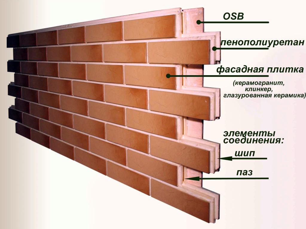 Структура термопанелей для фасада
