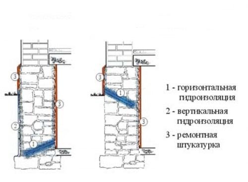 Горизонтальная и вертикальная гидроизоляция фундамента