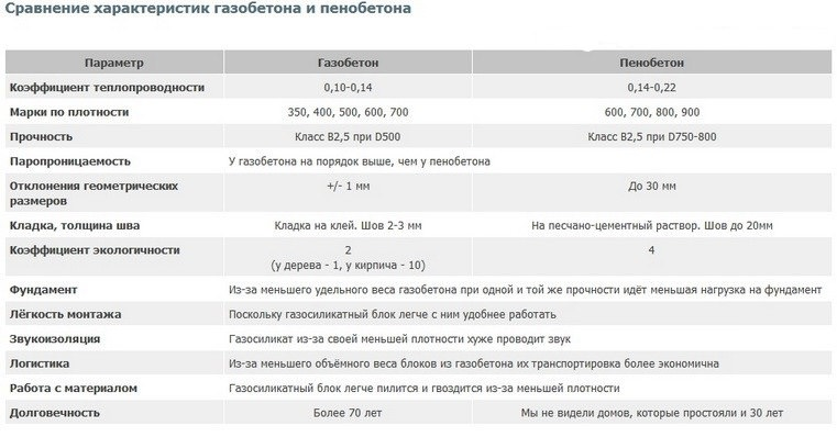 Характеристики газобетона и пенобетона