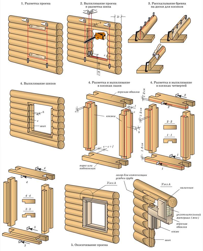 Инструкция по изготовлению окосячки