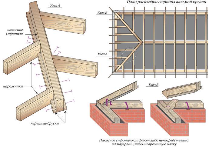 Особенности монтажа вальмовой крыши
