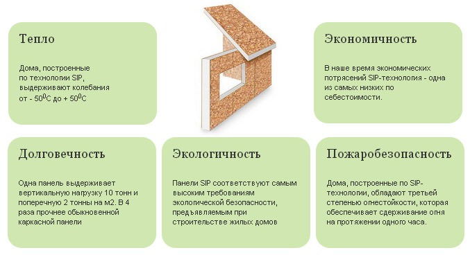 Преимущества сип-панелей для строительства дома