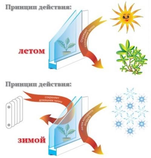 Принцип действия плёнки для утепления окон