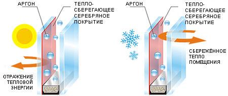 Принцип работы энергосберегающего стеклопакета