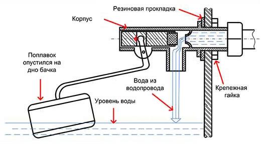 Как работает поплавок в бачке унитаза