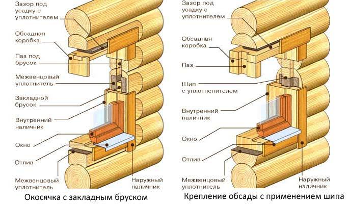 Схема обсад в деревянном доме